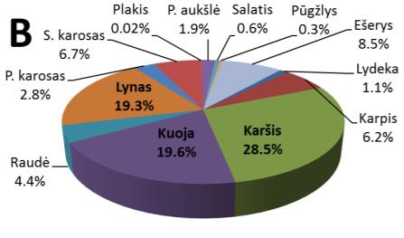 Procentinė žuvų bendrijų sudėtis Antanavo HE tvenkinyje pagal biomasę